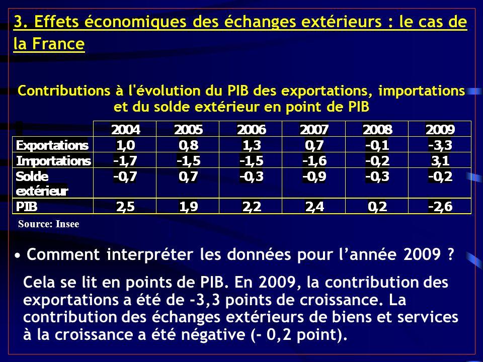 3. Effets économiques des échanges extérieurs : le cas de la France