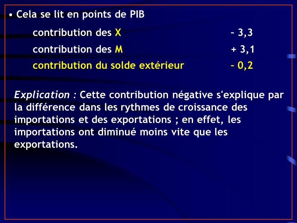 • Cela se lit en points de PIB contribution des X – 3,3