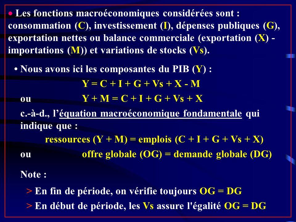 ressources (Y + M) = emplois (C + I + G + Vs + X)