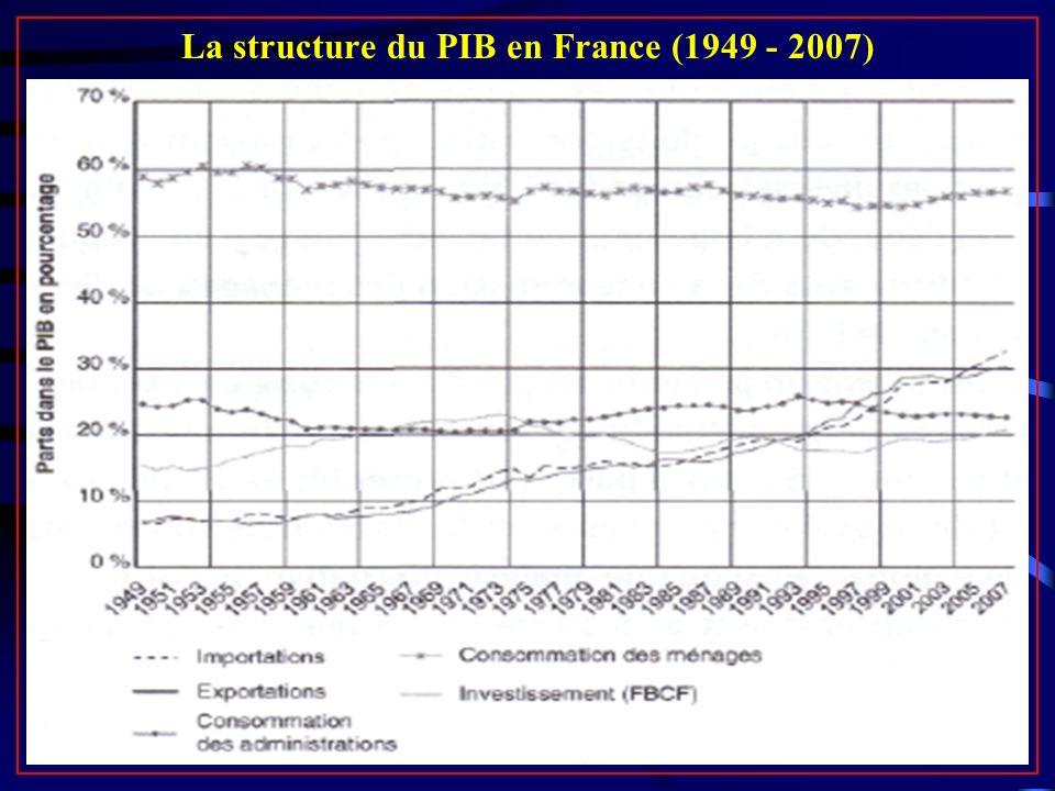 La structure du PIB en France (1949 - 2007)