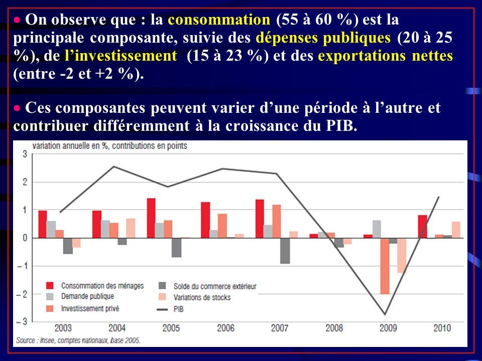  On observe que : la consommation (55 à 60 %) est la principale composante, suivie des dépenses publiques (20 à 25 %), de l'investissement (15 à 23 %) et des exportations nettes (entre -2 et +2 %).