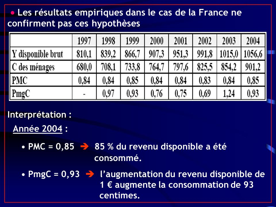  Les résultats empiriques dans le cas de la France ne confirment pas ces hypothèses