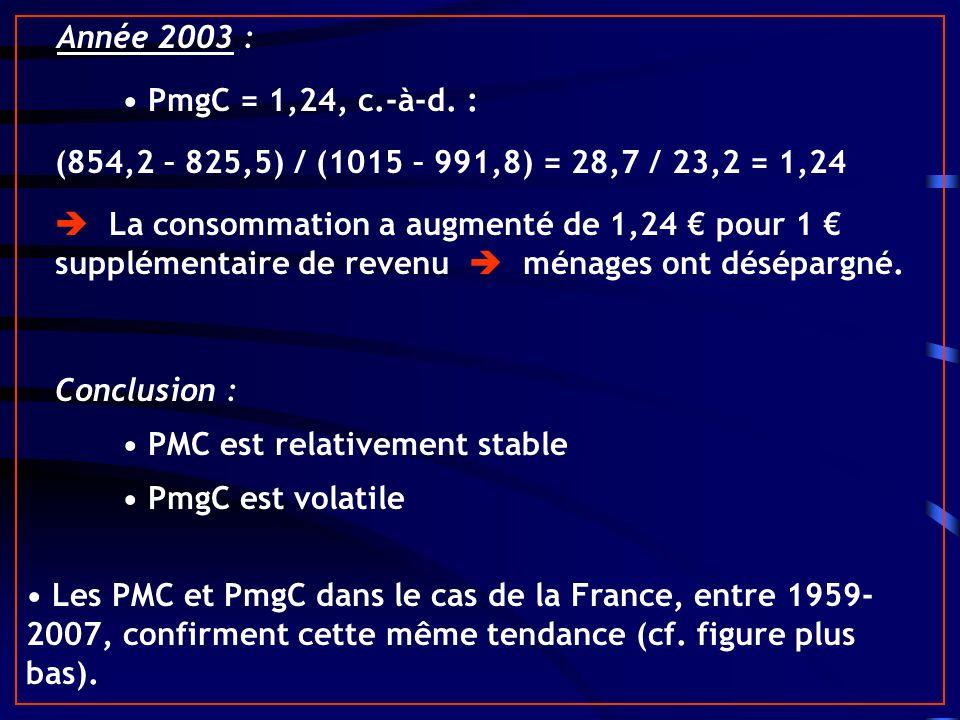 • PMC est relativement stable • PmgC est volatile