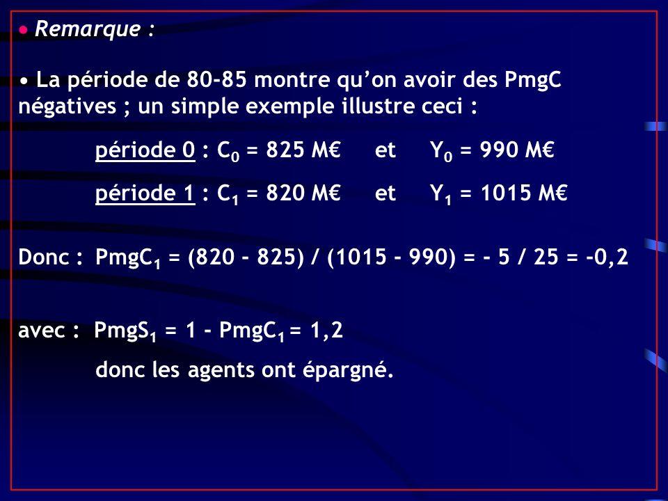  Remarque : • La période de 80-85 montre qu'on avoir des PmgC négatives ; un simple exemple illustre ceci :