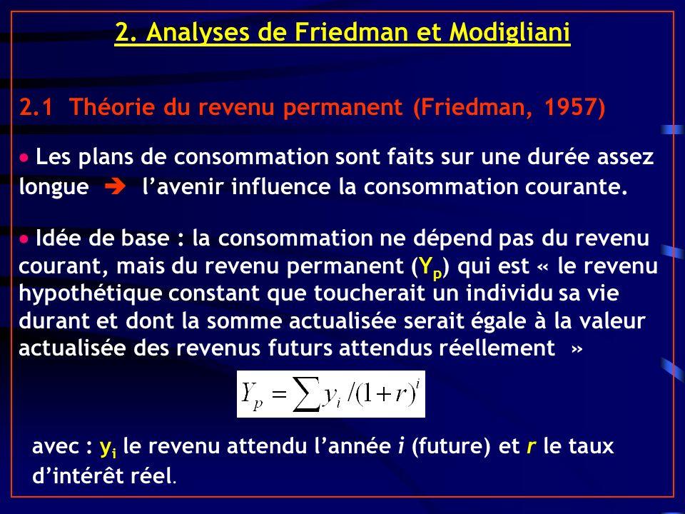 2. Analyses de Friedman et Modigliani