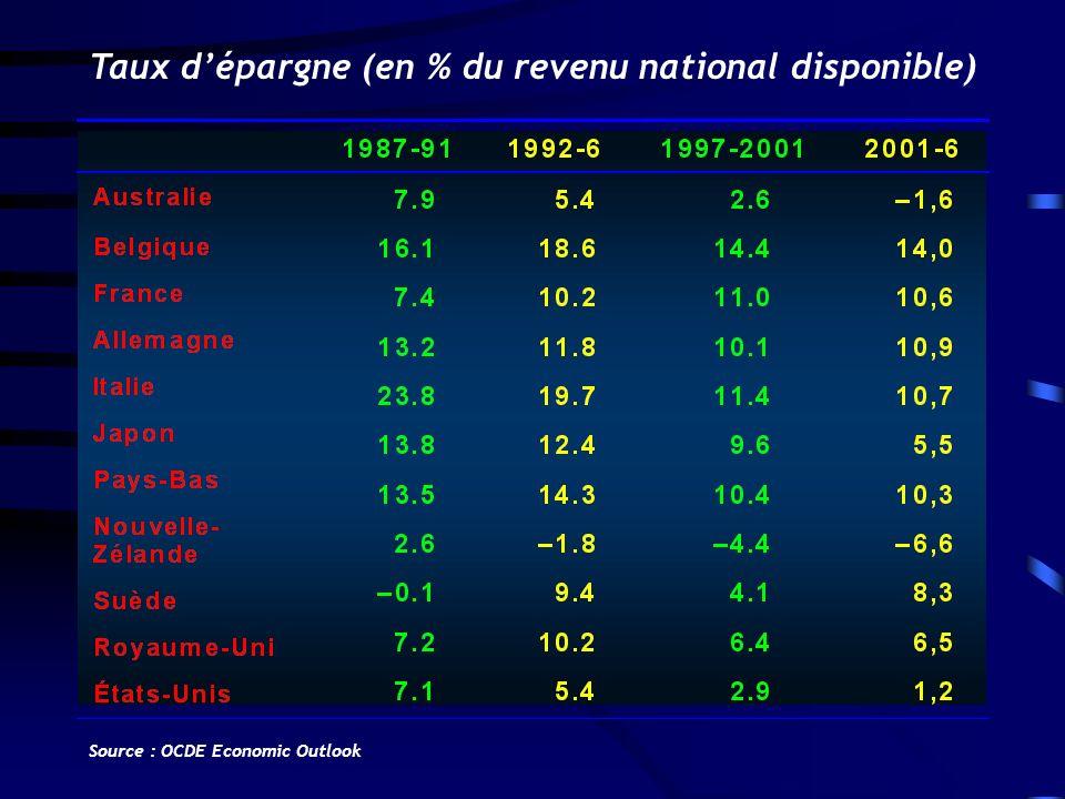 Taux d'épargne (en % du revenu national disponible)