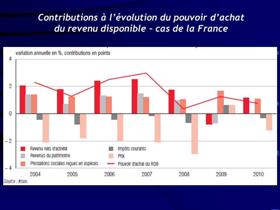 Contributions à l'évolution du pouvoir d'achat du revenu disponible – cas de la France