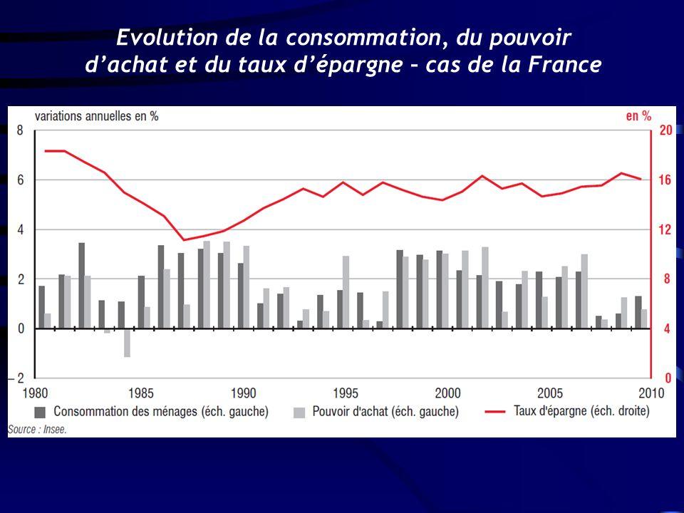 Evolution de la consommation, du pouvoir d'achat et du taux d'épargne – cas de la France