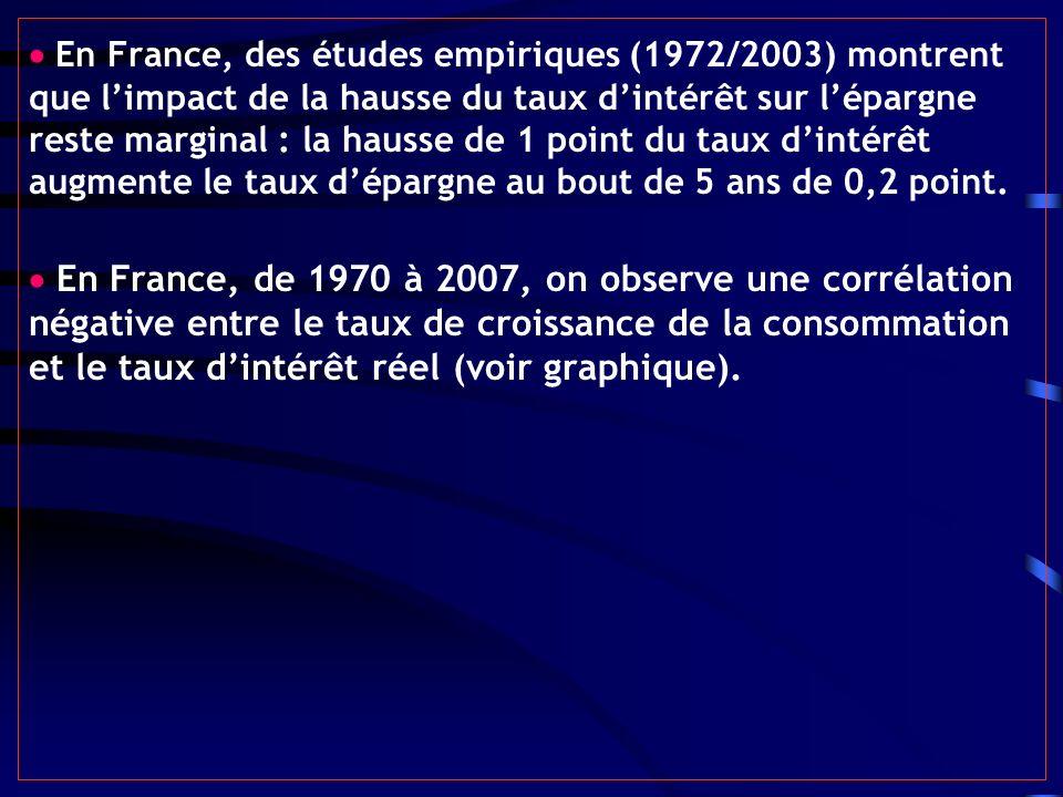  En France, des études empiriques (1972/2003) montrent que l'impact de la hausse du taux d'intérêt sur l'épargne reste marginal : la hausse de 1 point du taux d'intérêt augmente le taux d'épargne au bout de 5 ans de 0,2 point.