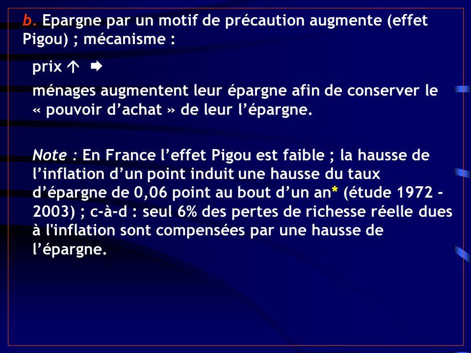 b. Epargne par un motif de précaution augmente (effet Pigou) ; mécanisme :