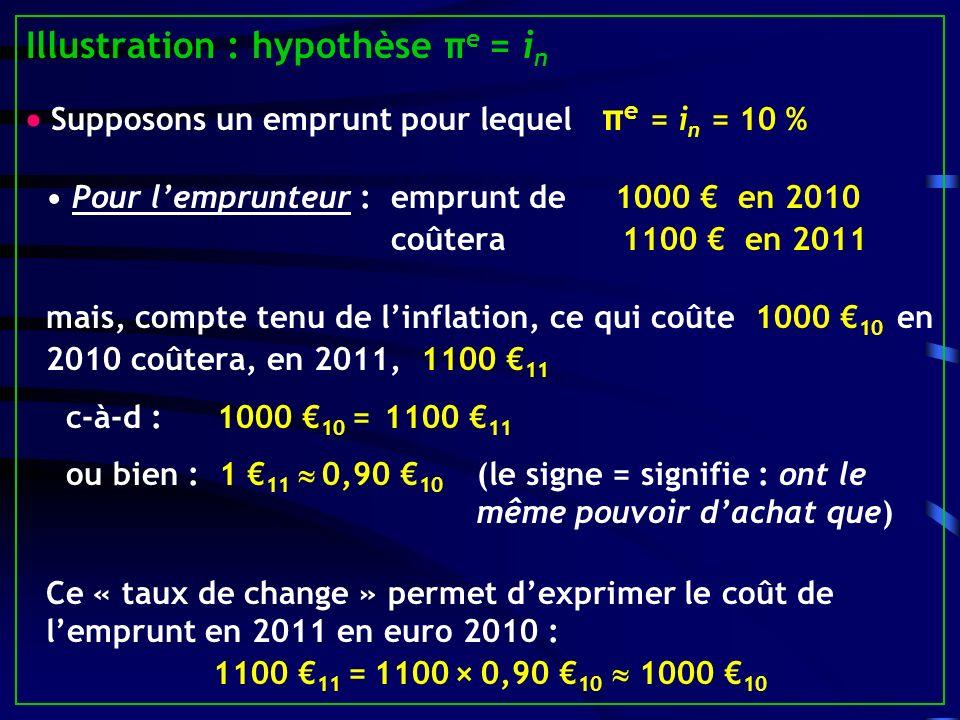 Illustration : hypothèse πe = in