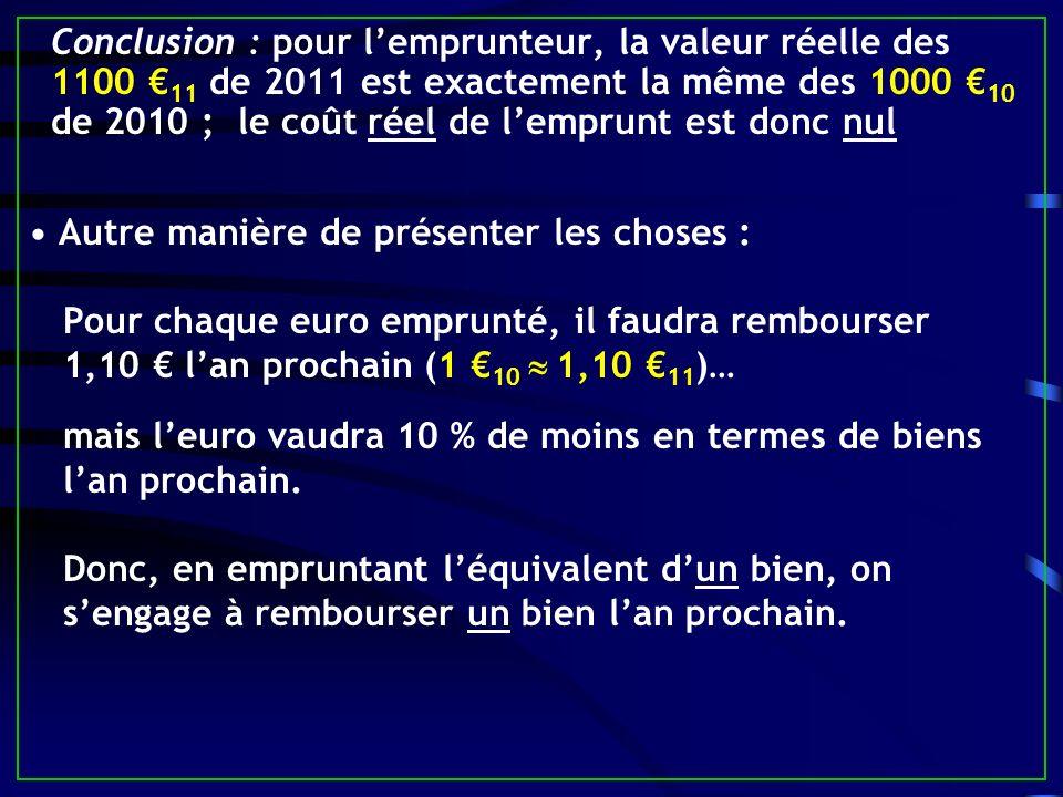 Conclusion : pour l'emprunteur, la valeur réelle des 1100 €11 de 2011 est exactement la même des 1000 €10 de 2010 ; le coût réel de l'emprunt est donc nul