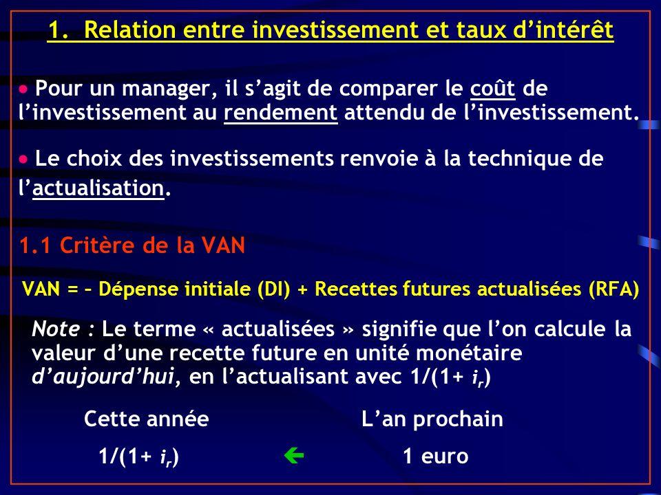 1. Relation entre investissement et taux d'intérêt