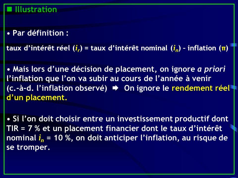 Illustration • Par définition : taux d'intérêt réel (ir) = taux d'intérêt nominal (in) – inflation (π)