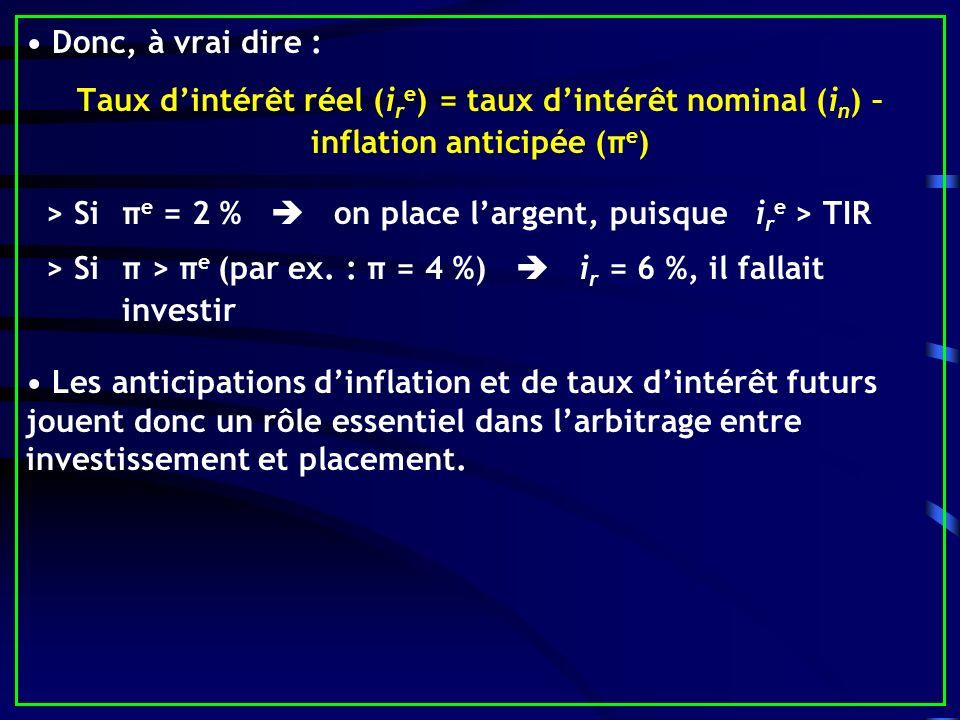 • Donc, à vrai dire : Taux d'intérêt réel (ire) = taux d'intérêt nominal (in) – inflation anticipée (πe)