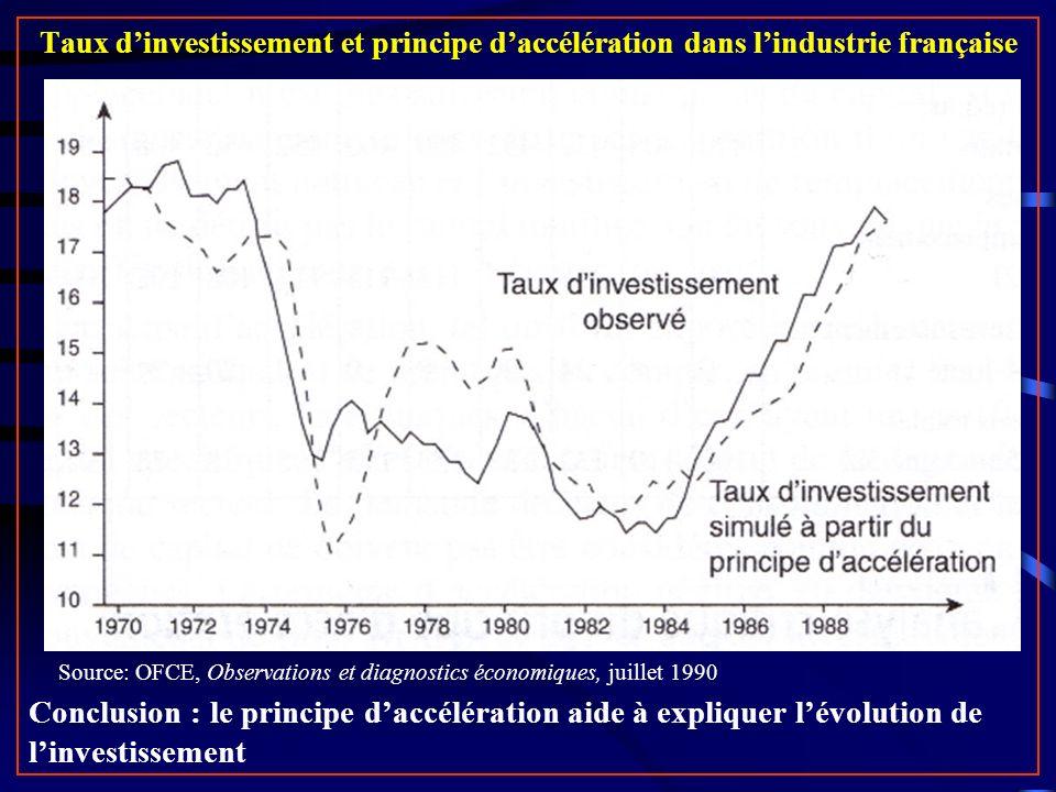 Taux d'investissement et principe d'accélération dans l'industrie française
