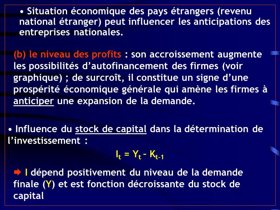 • Situation économique des pays étrangers (revenu national étranger) peut influencer les anticipations des entreprises nationales.