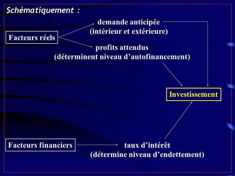 Schématiquement : demande anticipée (intérieur et extérieure)