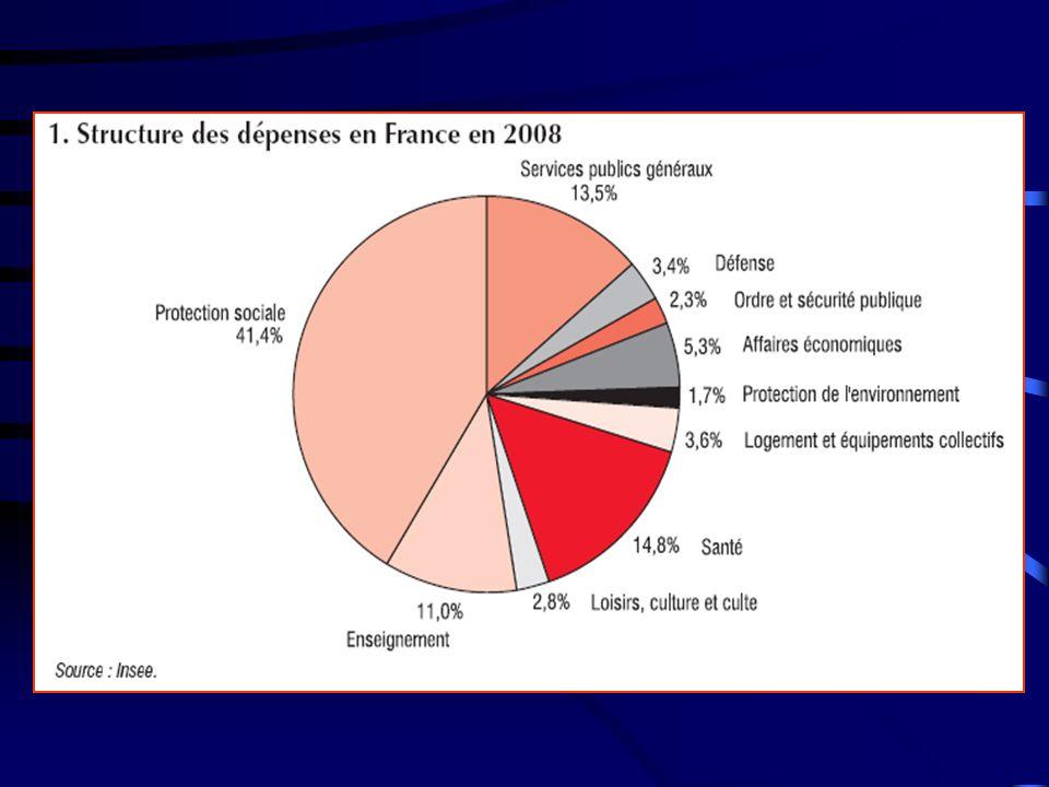 En ce qui concerne les dépenses des collectivités territoriales, on distingue les dépenses dites de fonctionnement (soit 66,5% de l ensemble des dépenses) et les dépenses d investissement (soit 33,5% de l ensemble).