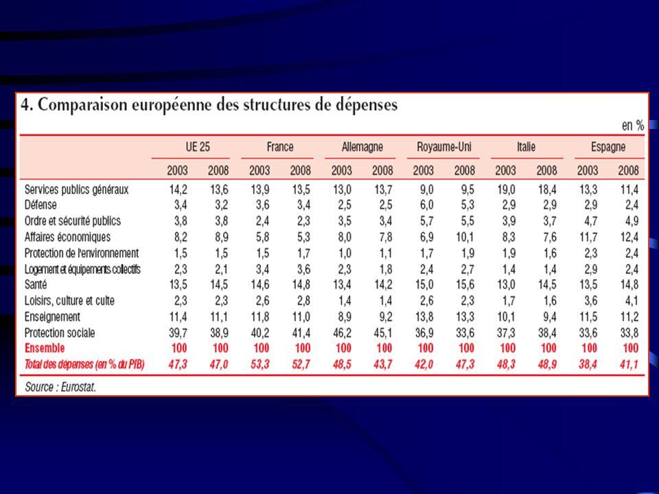 En 2005, la part des dépenses publiques dans le PIB s'élevait à 54%, soit 6 points au-dessus de la moyenne de la zone euro – seule la Suède, parmi les pays de l'OCDE, avait en 2005 de dépenses publiques plus élevées en pourcentage du PIB