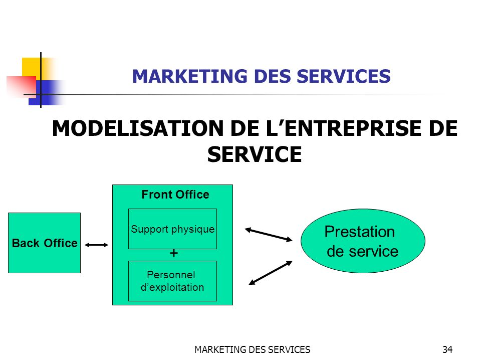 MARKETING DES SERVICES MODELISATION DE L'ENTREPRISE DE SERVICE