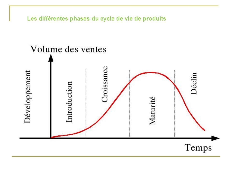 Les différentes phases du cycle de vie de produits
