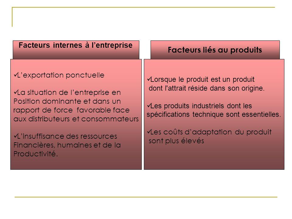 Facteurs internes à l'entreprise Facteurs liés au produits
