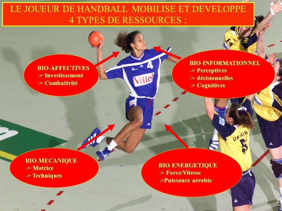 LE JOUEUR DE HANDBALL MOBILISE ET DEVELOPPE 4 TYPES DE RESSOURCES :