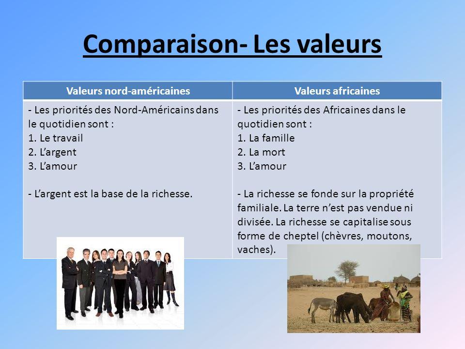 Comparaison- Les valeurs
