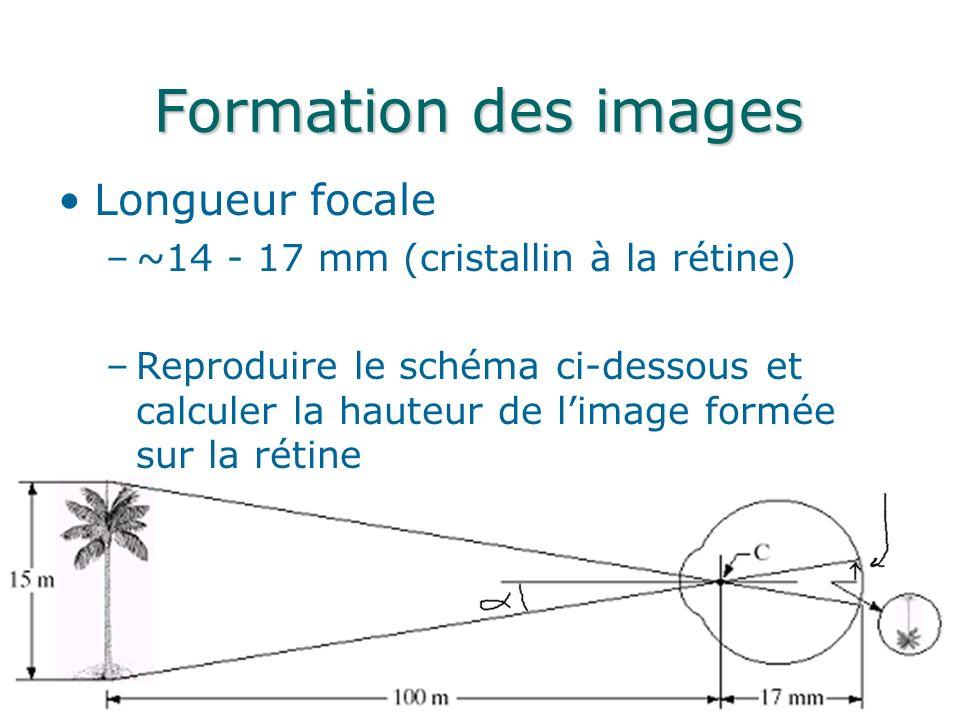 Formation des images Longueur focale