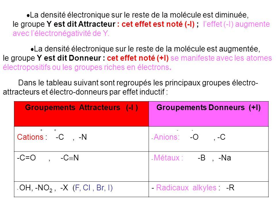Groupements Attracteurs (-I ) Groupements Donneurs (+I)