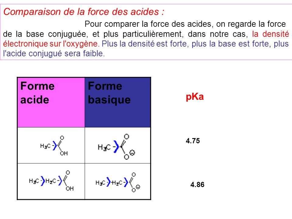 Forme acide Forme basique Comparaison de la force des acides :