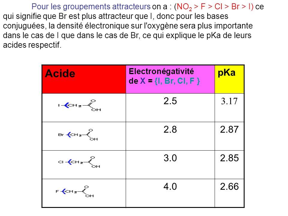 Pour les groupements attracteurs on a : (NO2 > F > Cl > Br > I) ce qui signifie que Br est plus attracteur que I, donc pour les bases conjuguées, la densité électronique sur l oxygène sera plus importante dans le cas de I que dans le cas de Br, ce qui explique le pKa de leurs acides respectif.