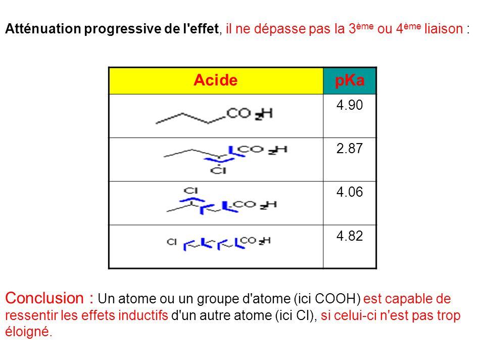 Atténuation progressive de l effet, il ne dépasse pas la 3ème ou 4ème liaison :
