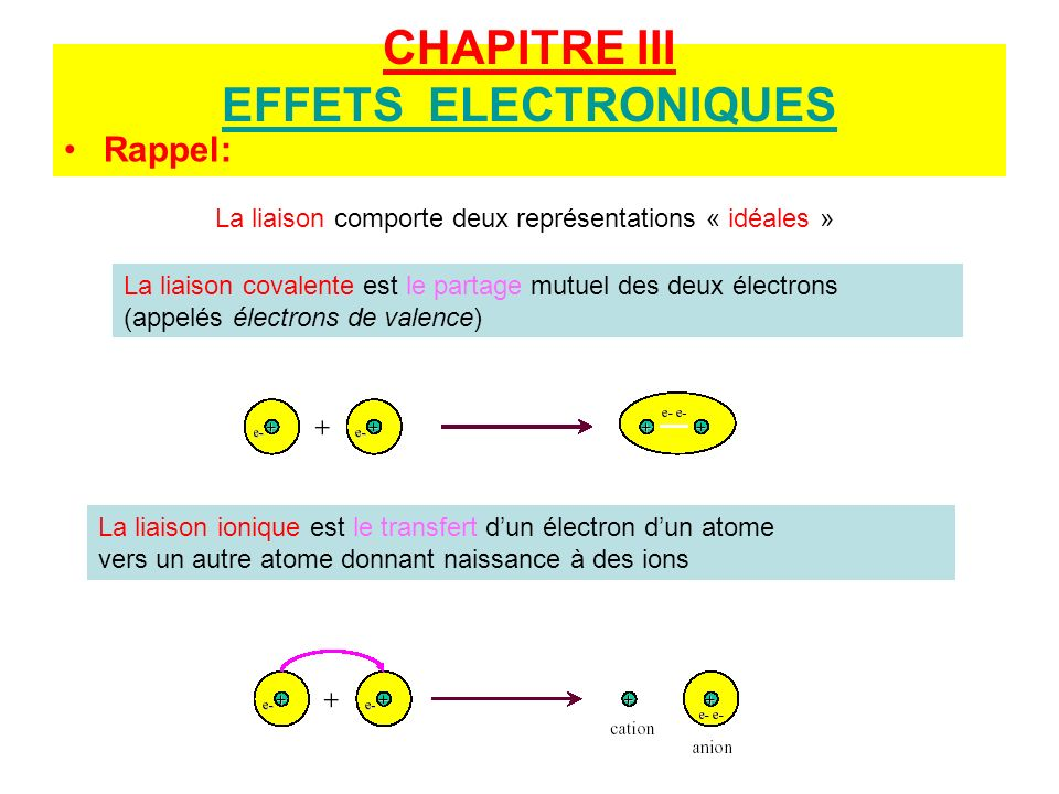 CHAPITRE III EFFETS ELECTRONIQUES