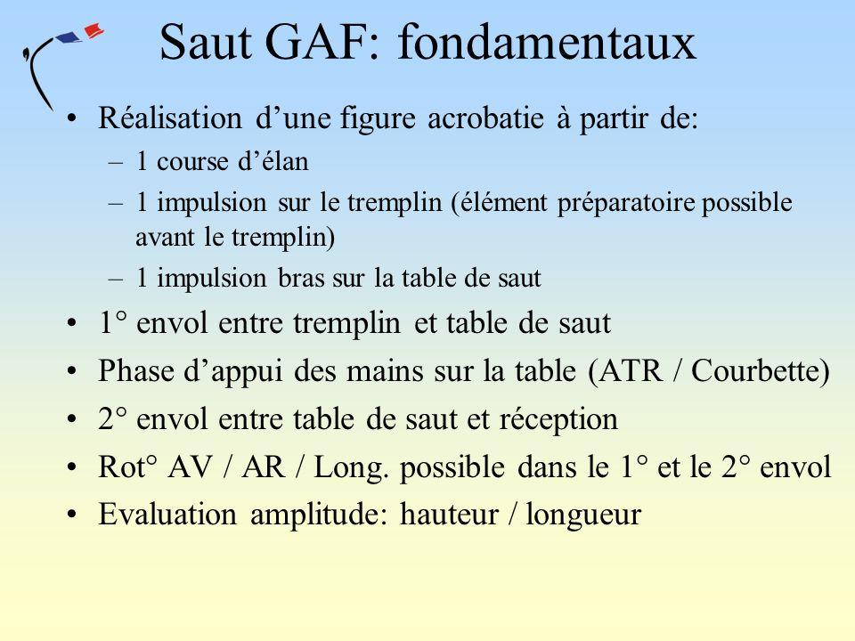 Saut GAF: fondamentaux