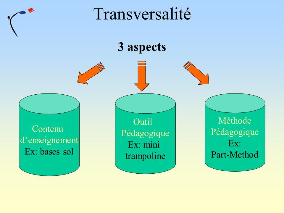 Transversalité 3 aspects Outil Méthode Contenu Pédagogique Pédagogique