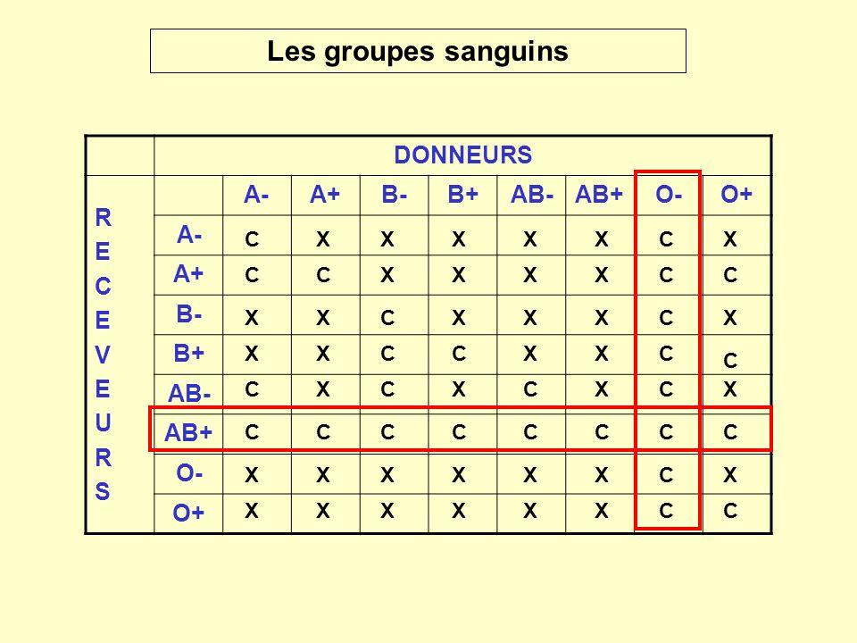Les groupes sanguins DONNEURS R E C V U S A- A+ B- B+ AB- AB+ O- O+ C