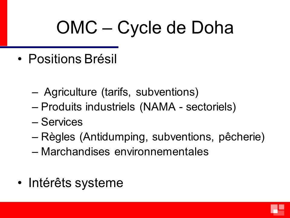OMC – Cycle de Doha Positions Brésil Intérêts systeme