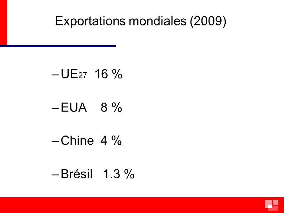 Exportations mondiales (2009)