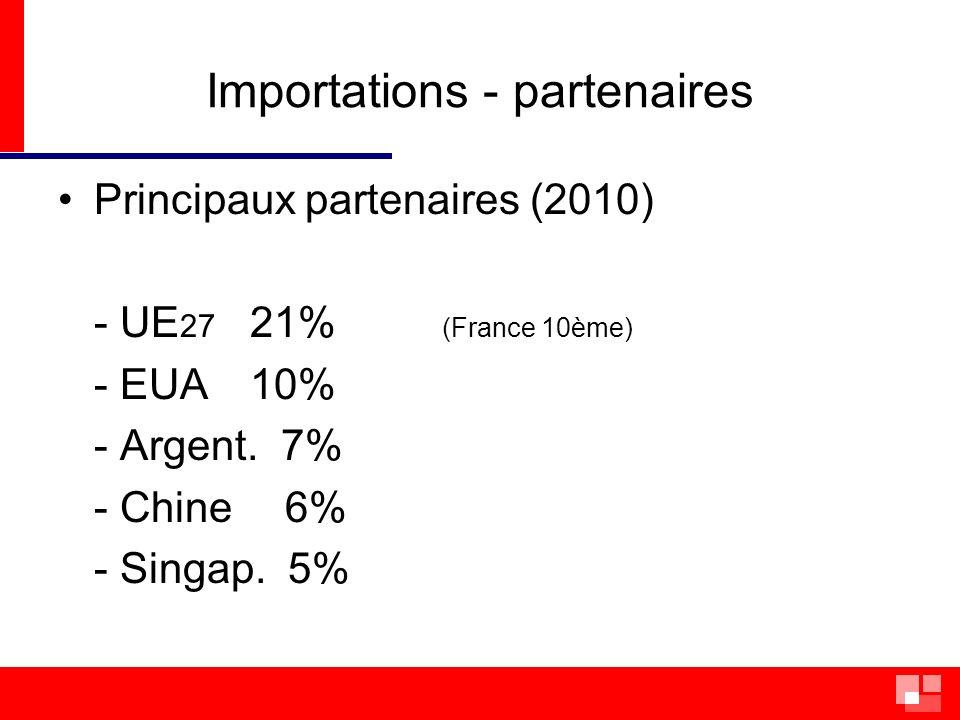 Importations - partenaires