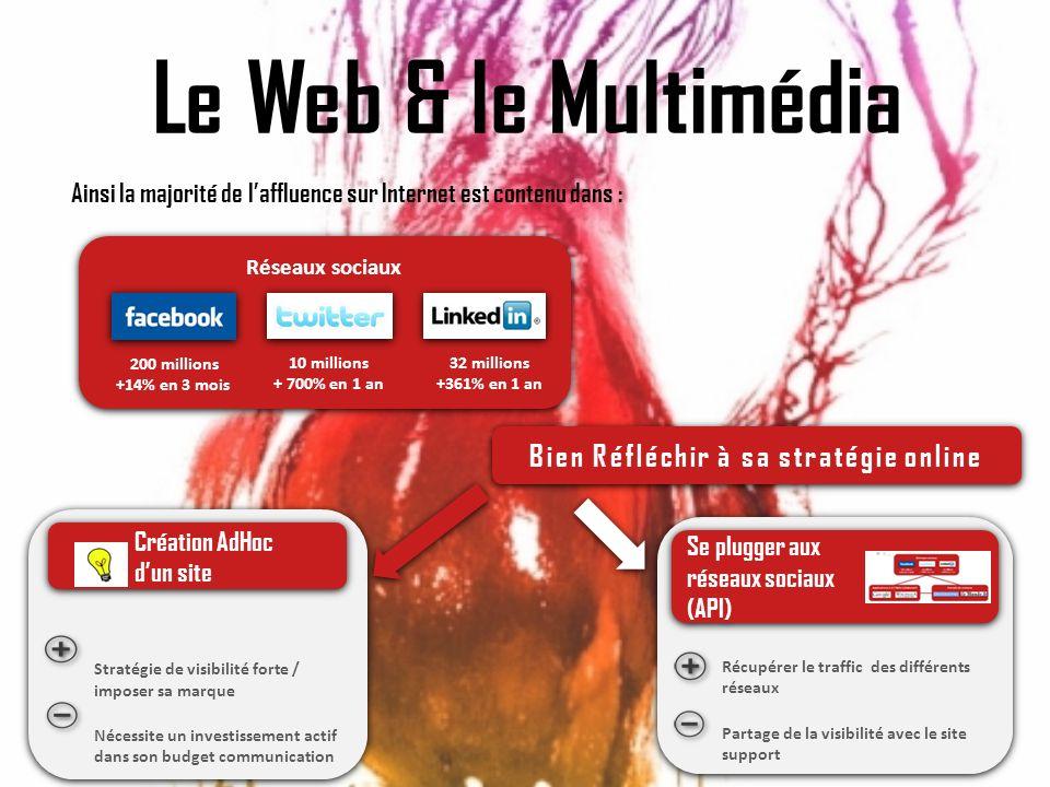 Le Web & le Multimédia Bien Réfléchir à sa stratégie online