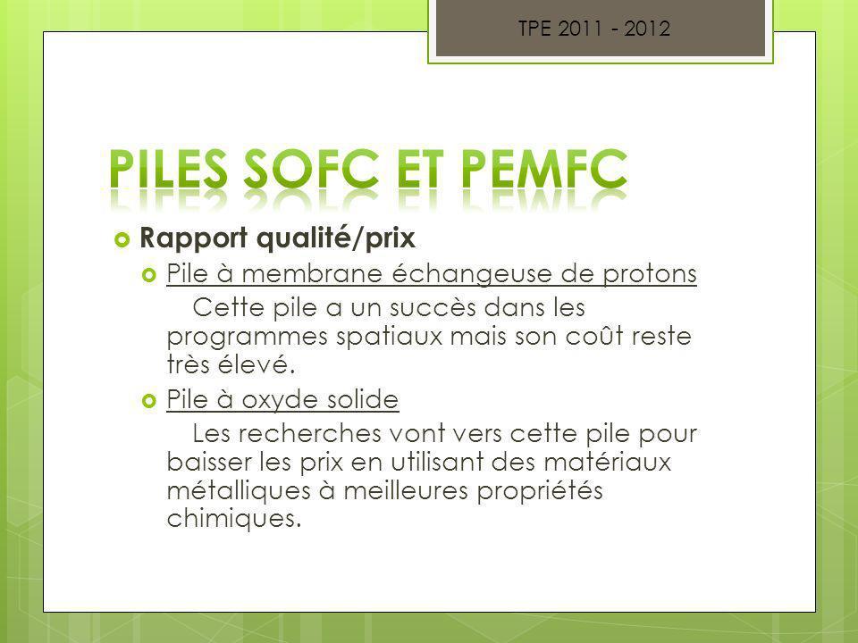 Piles SOFC et PEMFC Rapport qualité/prix