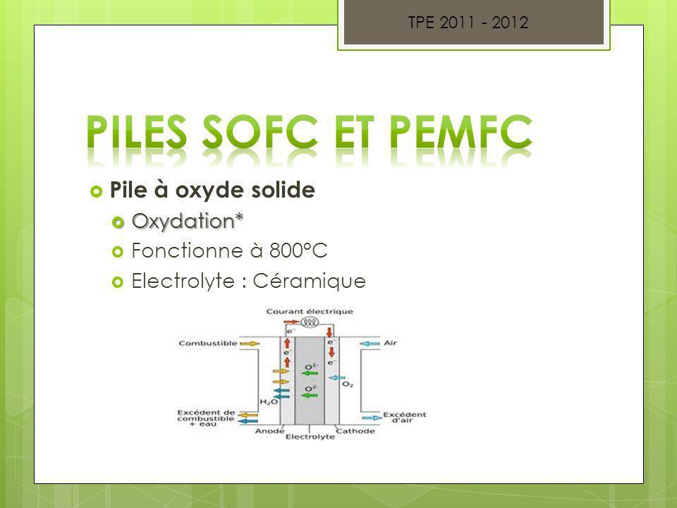Piles SOFC et PEMFC Pile à oxyde solide Oxydation* Fonctionne à 800°C