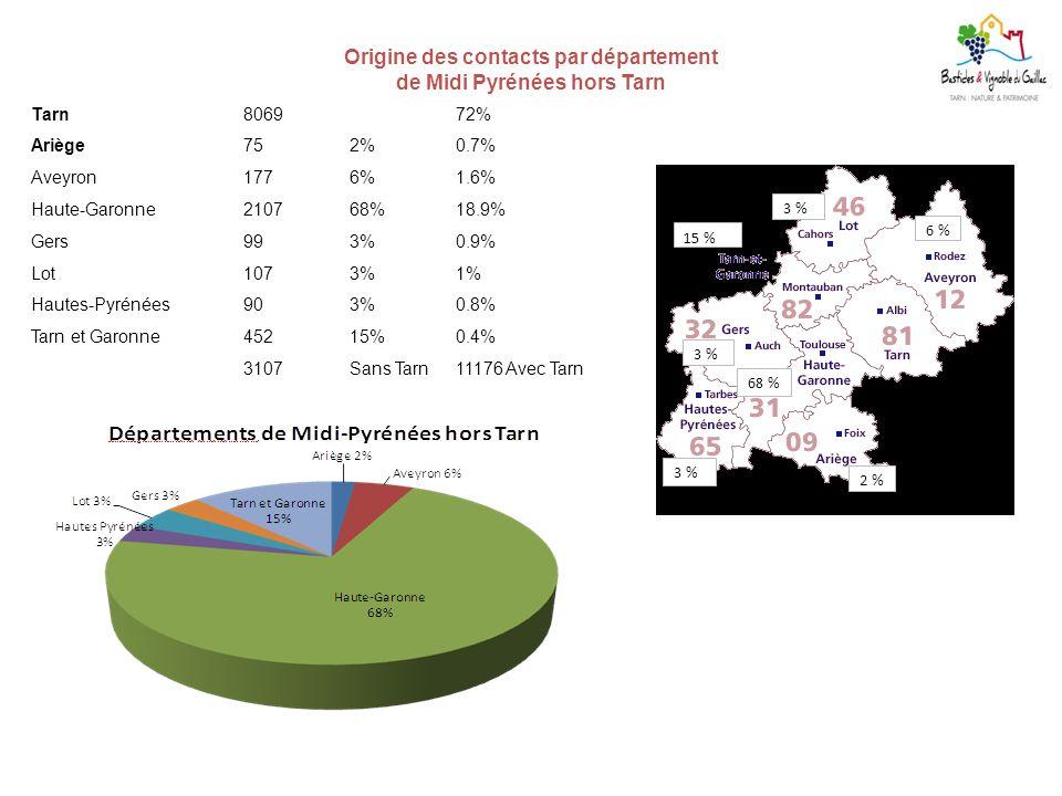 Origine des contacts par département de Midi Pyrénées hors Tarn