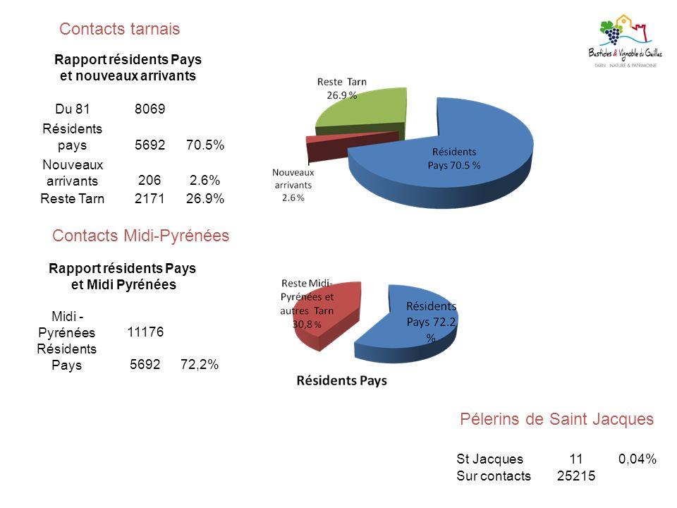 Rapport résidents Pays Rapport résidents Pays