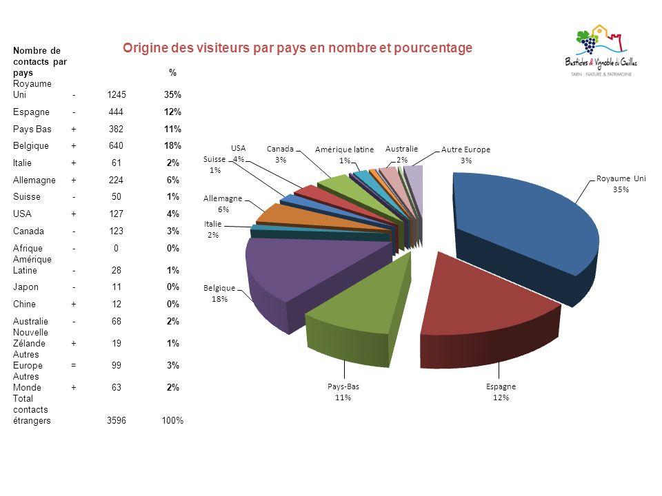 Origine des visiteurs par pays en nombre et pourcentage