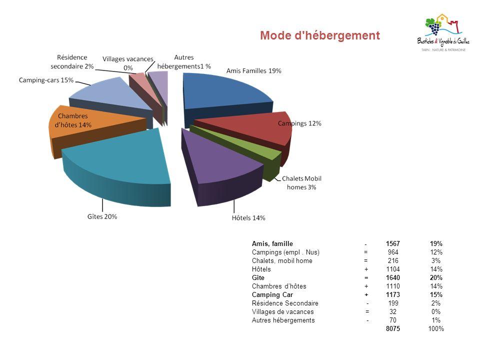 Mode d hébergement Amis, famille. - 1567. 19% Campings (empl . Nus) = 964.