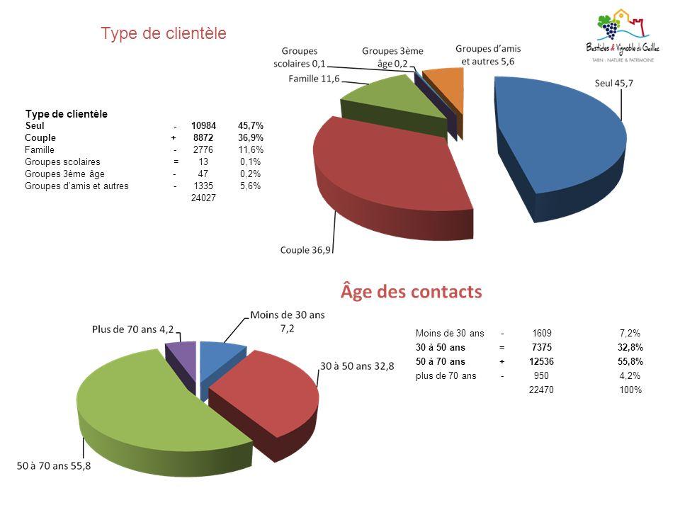 Type de clientèle Type de clientèle. Seul. - 10984. 45,7% Couple. + 8872. 36,9% Famille. 2776.