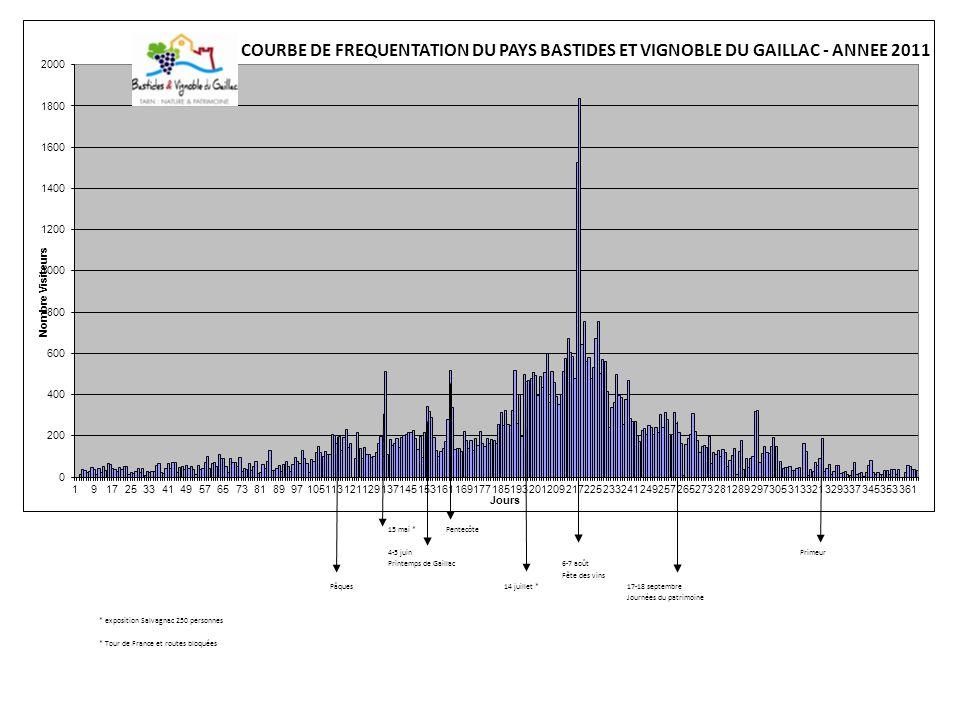 992 samedi (657 en 2010) +51% 1223 dimanche (882 en 2010) +39 %